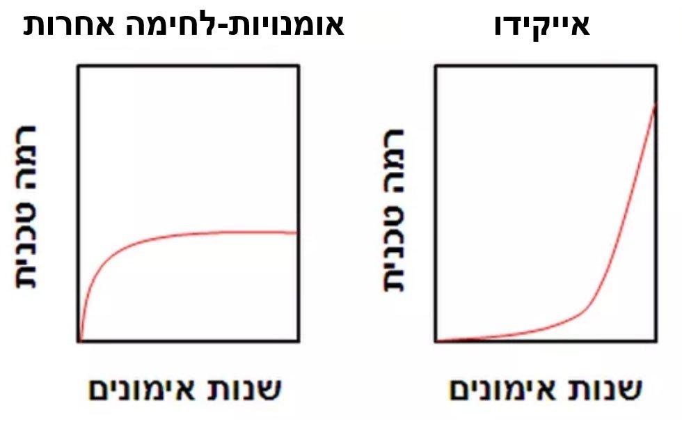השוואה בין אומנות-לחימה ושיטת-לחימה (לפי תפישת תלמידי אומנות-לחימה)